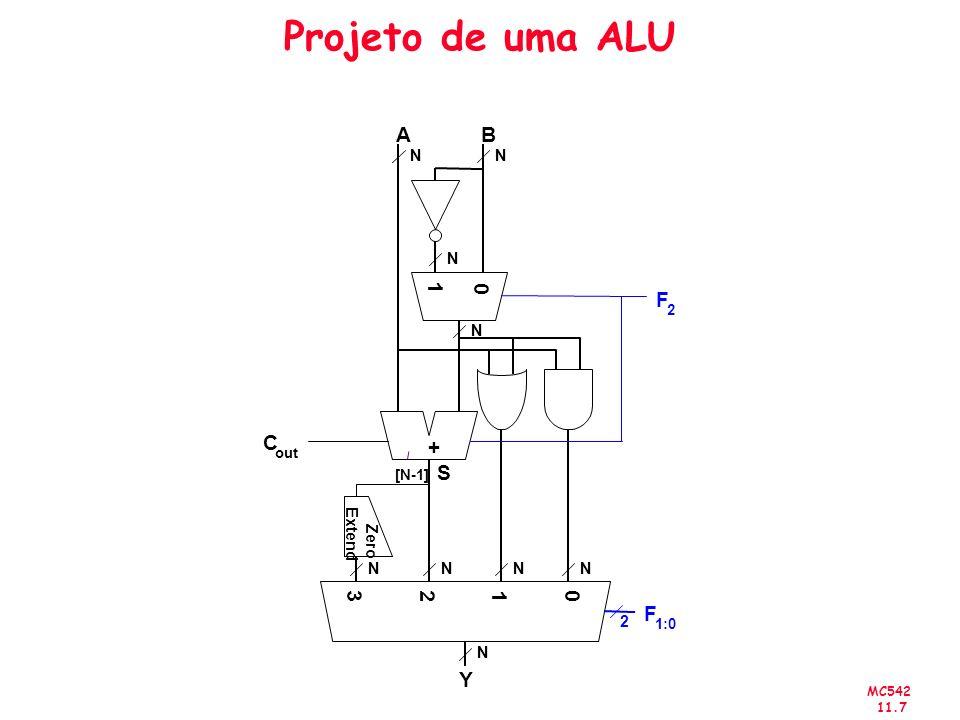 Projeto de uma ALU + 2 1 A B C out Y 3 F 1:0 [N-1] S N Zero Extend